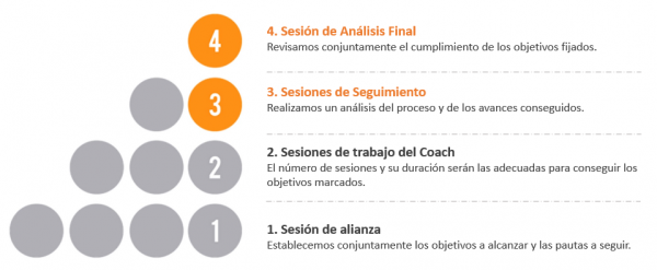 Proceso transformador Coaching Co-activo Bilbao
