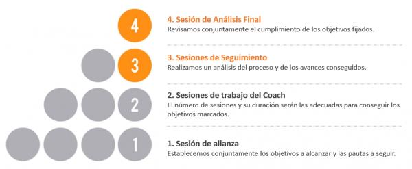 Proceso transformador Coaching Co-activo Bilbao